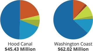 Funds managed by Washington Recreation and Conservation Office by project type - Hood Canal and Washington Coast regions - mobile