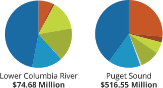 Funds managed by Washington Recreation and Conservation Office by project type - Lower Columbia River and Puget Sound regions - mobile