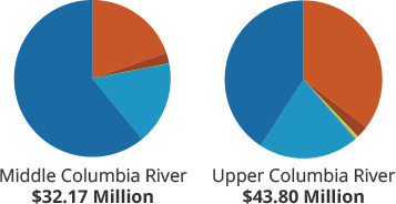 Funds managed by Washington Recreation and Conservation Office by project type - Middle and Upper Columbia River regions - mobile