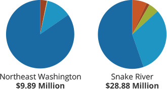 Funds managed by Washington Recreation and Conservation Office by project type - NE Washington and Snake River regions - mobile