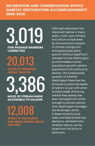 Graphic of statewide habitat restoration accomplishments